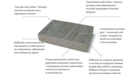 Millboard Fascia - 6